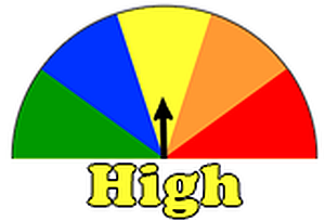 Fire Danger: High